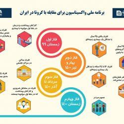 برنامه ملی واکسیناسیون برای مقابله با کرونا در ایران